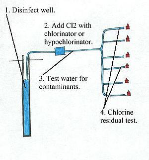Description: http://water.me.vccs.edu/courses/ENV195Micro/clipart/chlorine.jpg