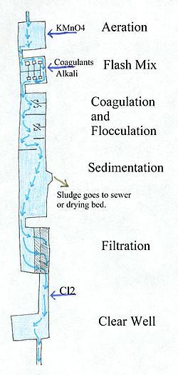 Description: http://water.me.vccs.edu/courses/ENV195Micro/clipart/overview.jpg